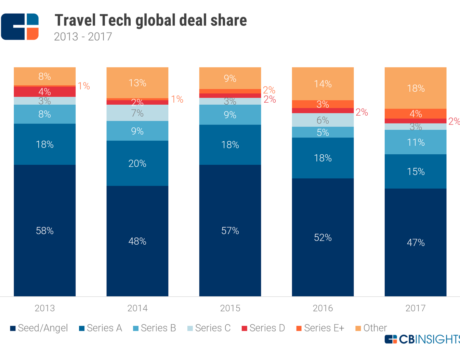 CBInsights reviews 2017 trends in travel tech start-ups and investments