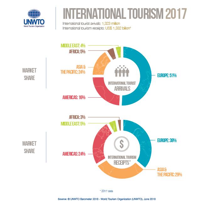 International Tourism 2017