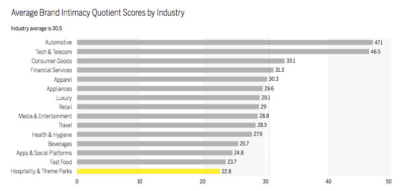MBLM - Brand Intimacy Scores