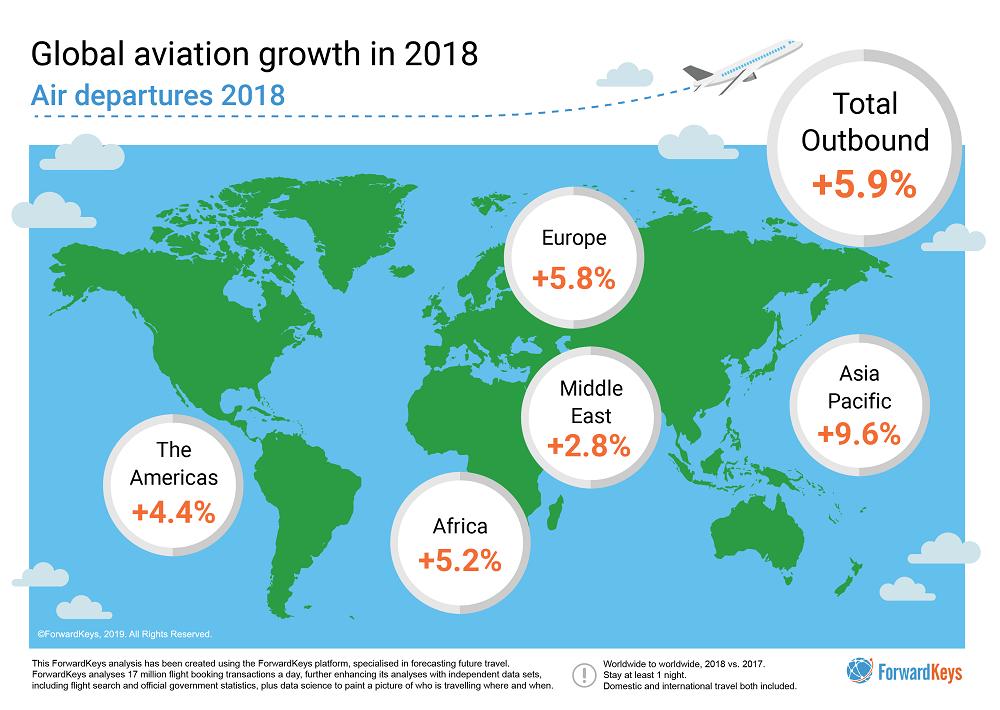 Global aviation growth 2018
