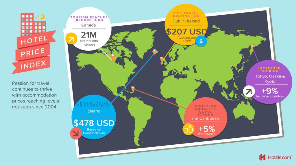 Hotel Price Index - Infographic Hotels.com