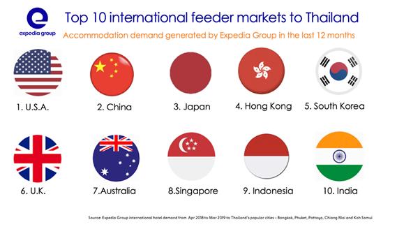 Top 10 international markets