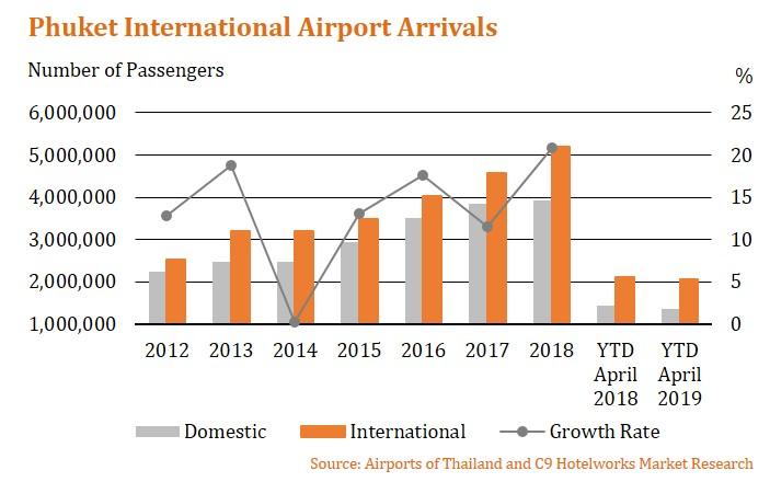 Phuket Airport Passenger Arrivals