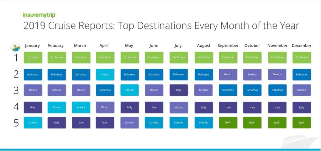 2019 Top Cruise Destinations