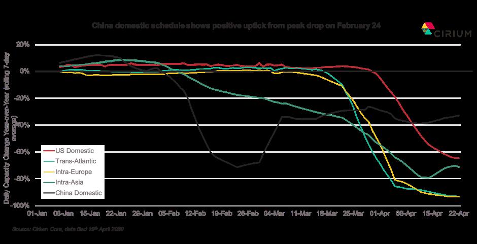 daily capacity change yoy data by cirium